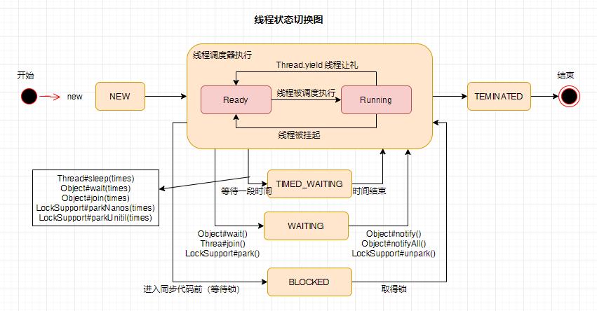 深入理解Java多线程(一)线程基础